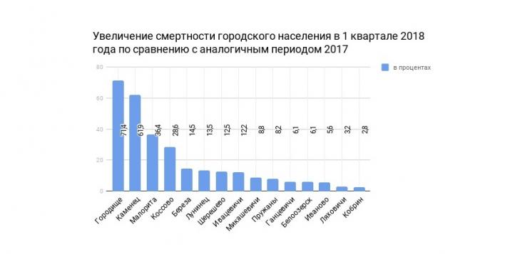 1кв. 2018г.: смертность в Шерешево выросла на 12,5%, в Пружанах — на 8,2%(в сравнении с 1кв. 2017г.)