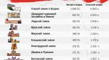 Интернет-трафик пользователей сети МТС внутри Ружанского замка превысил трафик в Несвижском замке!