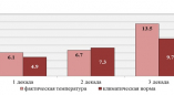 В апреле максимальная температура воздуха в Беларуси отмечена в Пружанах(+27,8°С)