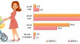 Главное статуправление:Самая низкая рождаемость по Брестской области в Пружанском р-не(8,7 промилле)